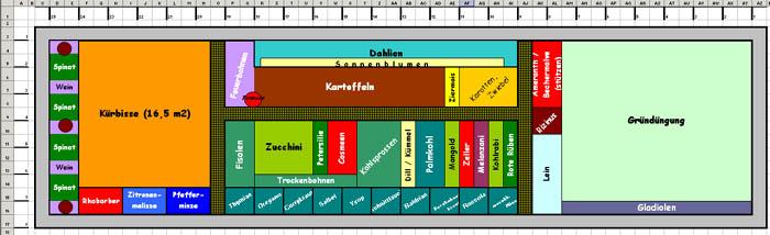 Wie sehen Eure Gemüsegarten-Pläne für 2009 aus? - Garten ...